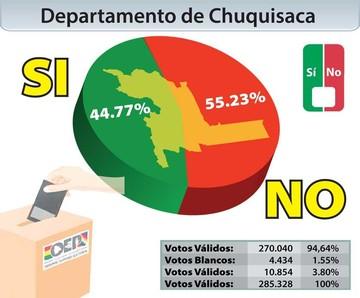 Chuquisaca: Gana el No con 55.23%