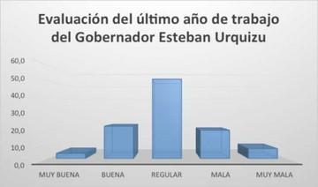 Encuesta: Califican de regular la gestión del Gobernador y apuntan a su entorno