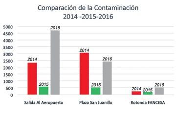 San Juan: Contaminación se incrementó en 376%
