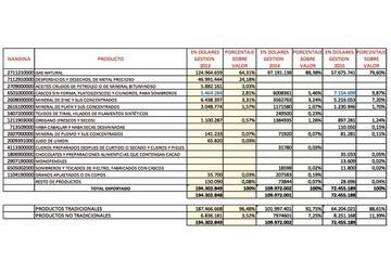 El retroceso de las exportaciones en los últimos años en Chuquisaca