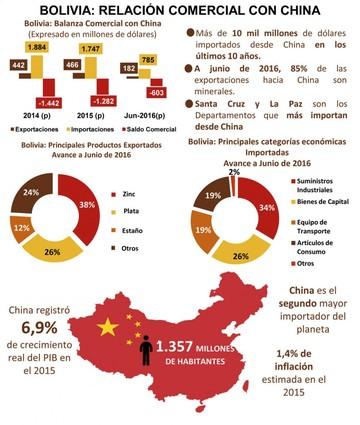 Oleada de productos hace subir importaciones de China