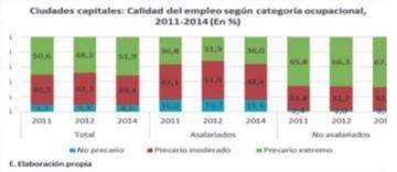 Cedla: Precariedad laboral afecta a todos en las ciudades