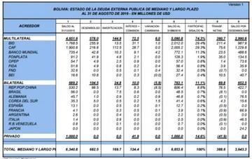 La deuda externa de Bolivia sube en $us 513 millones de enero a agosto