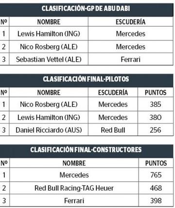 Rosberg en la gloria