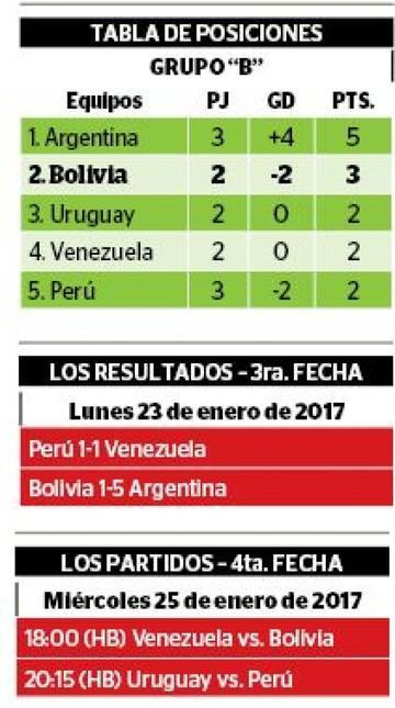 Perú y Venezuela empatan y siguen en la cuerda floja