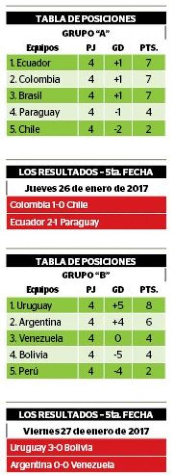 Bolivia queda fuera del Sudamericano Sub 20
