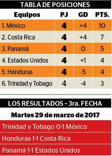 México gana de visitante  y se consolida como líder