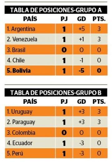 Bolivia cae goleada en el inicio de la Copa