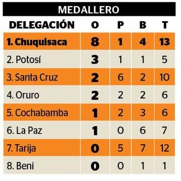 Chuquisaca se consagra campeón nacional en judo
