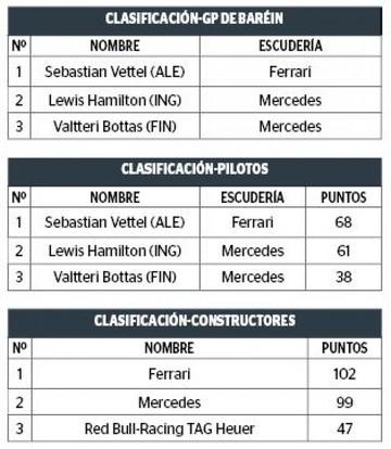 Vettel, único líder