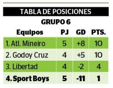 Triste despedida para Sport Boys en la Libertadores