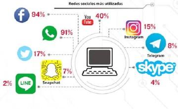 Internet: Los bolivianos usan más el Facebook y WhatsApp en redes sociales