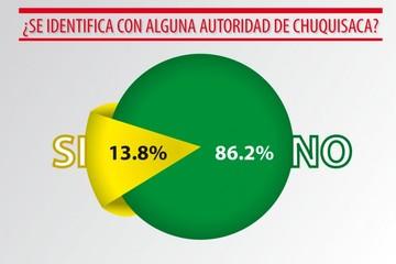Encuesta: La gente ve crisis institucional y de liderazgos