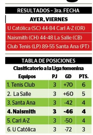 Naismith se aleja de la Liga