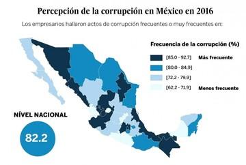 Empresas mexicanas pagaron 88 millones de dólares en sobornos en 2016