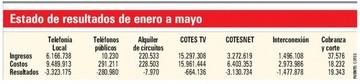 Resurge crisis en Cotes y casi no hay ganancias