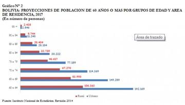 INE: La población boliviana ingresa al proceso de envejecimiento