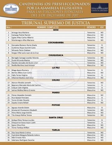 Eligen a candidatos judiciales