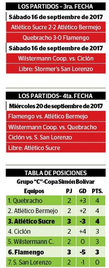 """Atlético y """"Fla"""" continúan sin rumbo"""