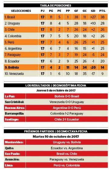 Uruguay aplaza su clasificación para la última fecha