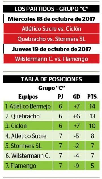 Fla y Atlético no pasan del empate