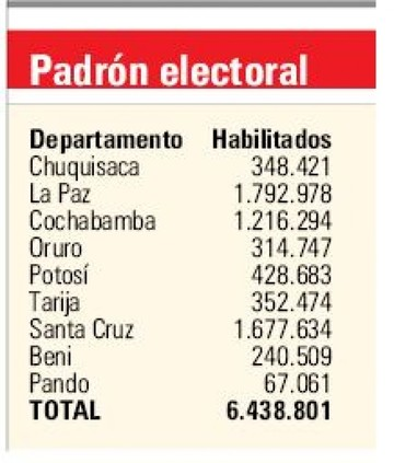 Comicios judiciales tienen un padrón de 6.438.801 electores