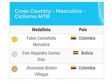 Bici de montaña, la primera presea de Bolivia en los Bolivarianos