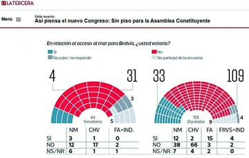 Apenas 19% de nuevo Parlamento chileno  apoya causa boliviana