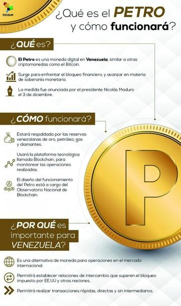 Del bitcoin al petro venezolano