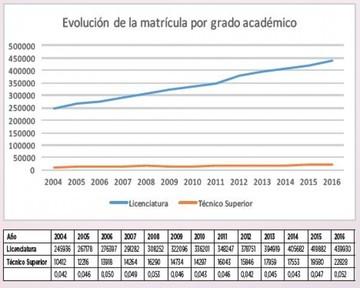 """Apenas 15% de alumnos de carreras técnicas en la """"U"""" de Sucre"""