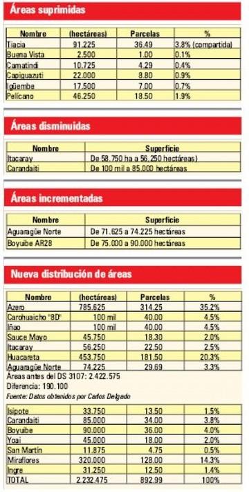 Menos áreas reservadas para  la exploración en Chuquisaca