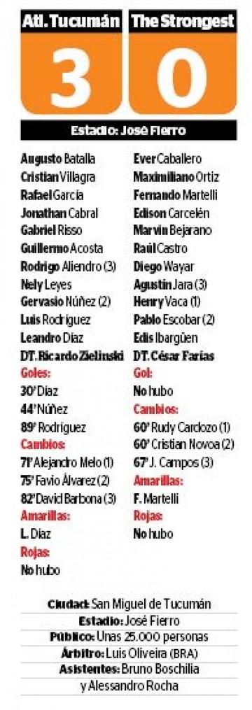 El Tigre sufre nueva derrota ante Tucumán