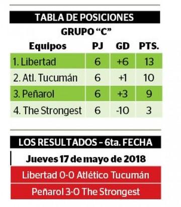 El Tigre se va con derrota