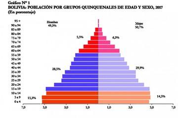 La población en Bolivia es de 11.216.000 habitantes