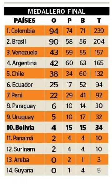Colombia gana los Juegos y le quita la corona a Brasil