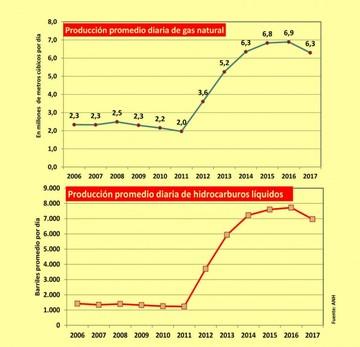 Jubileo: Chuquisaca debe articular el gas con el sector privado