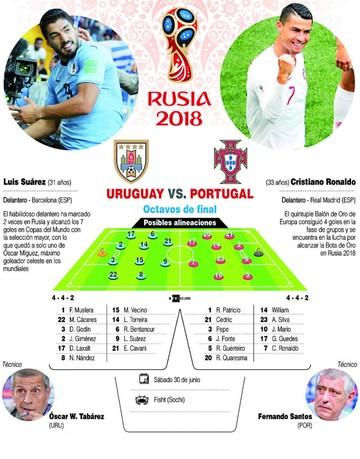 Uruguay-Portugal, duelo de arietes
