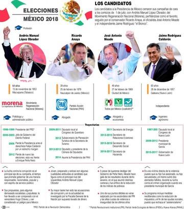 México: De Peña Nieto a ...
