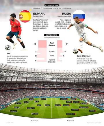 España-Rusia, favorito vs. anfitrión
