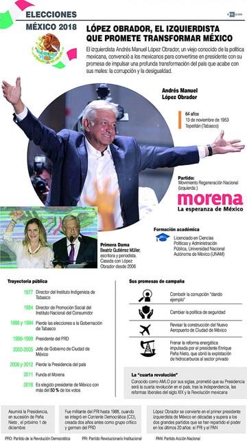 México, las reacciones de  Estados Unidos a Venezuela