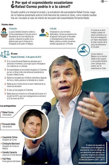 Caso Correa se interpone entre Bolivia y Venezuela