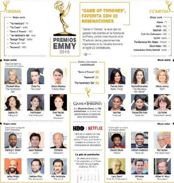 """""""Juego de Tronos"""" vuelve con todo a los premios Emmy"""