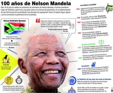 "Centenario de ""Madiba"" reflota su legado de paz"