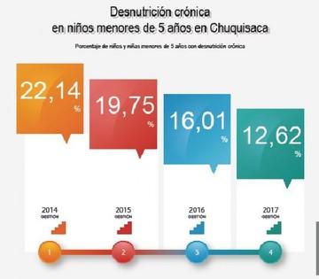 Desnutrición crónica en niños en Chuquisaca es del 12.6%