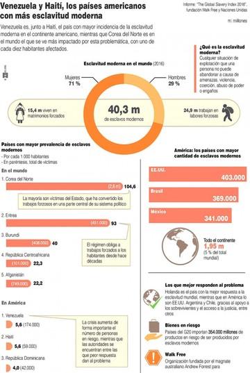 Haití y Venezuela entre los más explotadores
