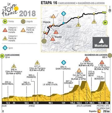 El Tour entra en los Pirineos con la etapa más larga de alta montaña