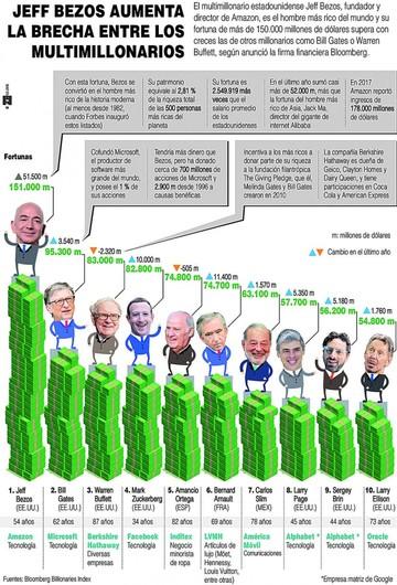 El índice de millonarios de Bloomberg tiene a 7 estadounidenses en el top ten