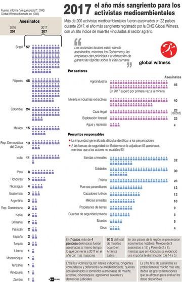 América Latina: Lugar mortífero para activistas