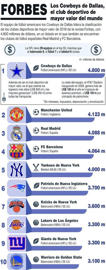 Brasil tiene el club más valioso