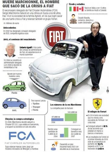 Marchionne, el que sacó de la crisis a Fiat, deja a la Ferrari en orfandad